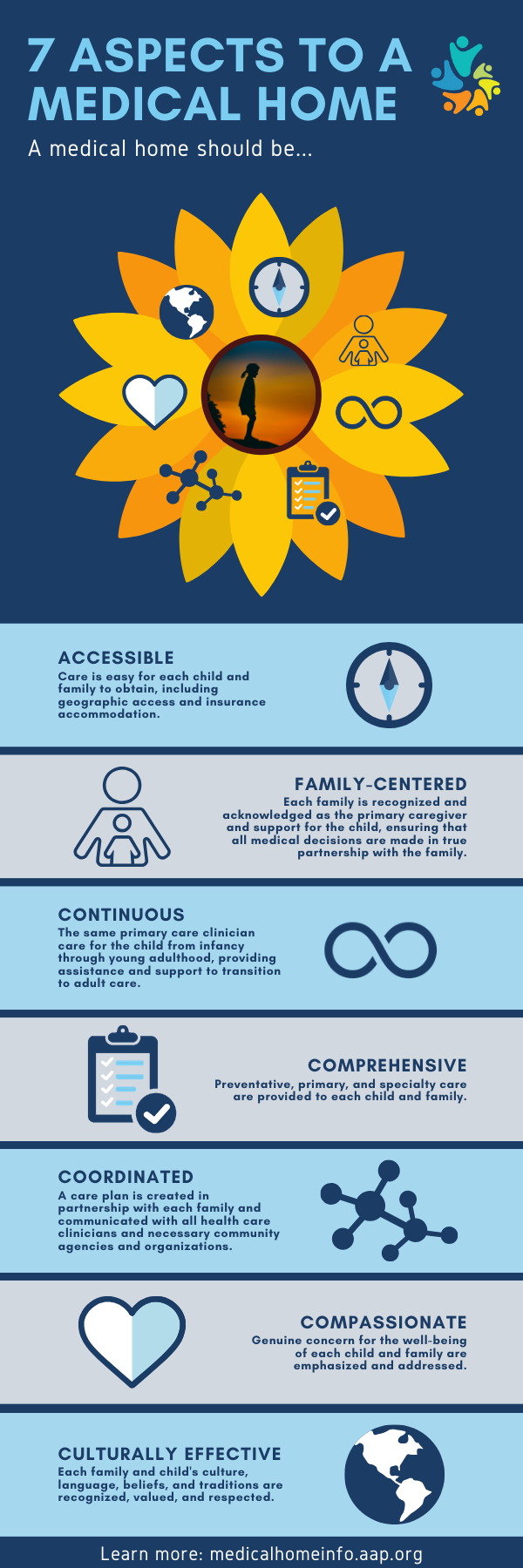 7 Aspects to a Medical Home - Infographic